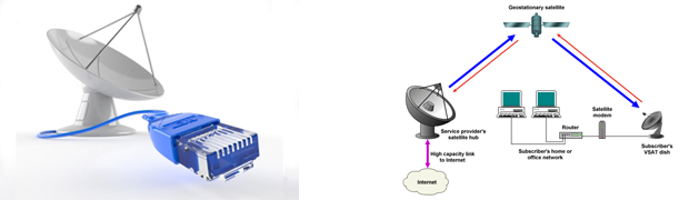 VSAT Internet Services | Kenya Wireless Internet Provider | WIFI